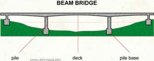 Parts of the Beam Bridges Image - Science for Kids All About Bridges