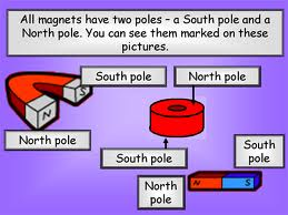 Magnet Poles Image -Science for Kids All About Magnetism