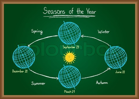 Seasons of the Year Image - Science for Kids All About Seasons