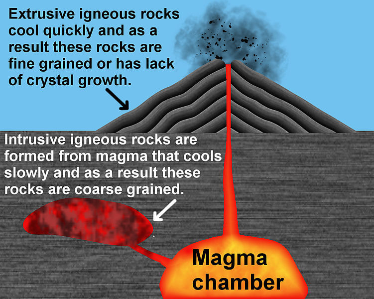 All about Igneous Rocks Easy Science for Kids - a Diagram Showing Igneous Rocks Forming