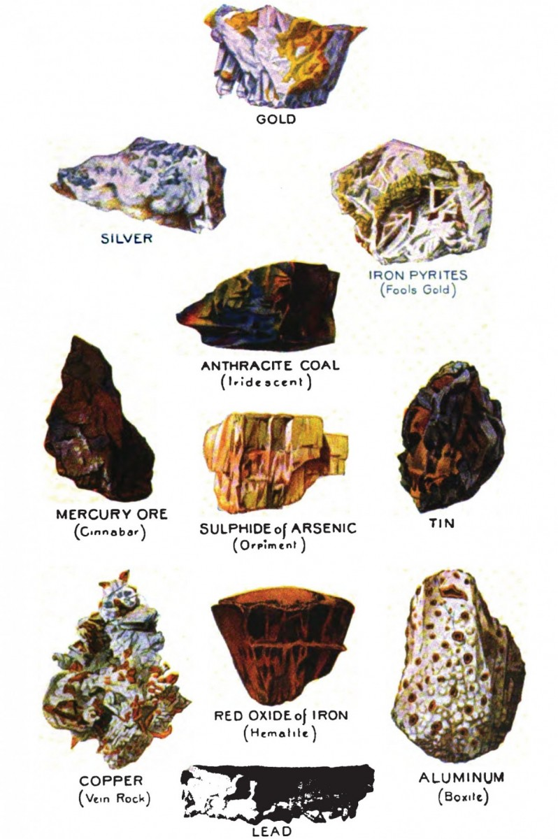 Minerals and Elements