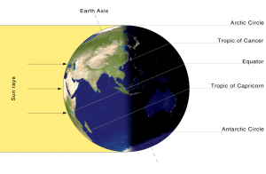 Easy Science for Kids at Home All about the Time Zone - Earth on Its Axis with the Sun Shining on One Side image