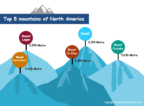 Top-five-moutains-of-North-America